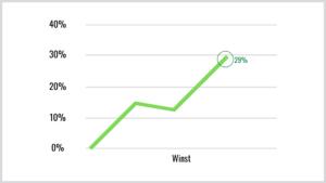Statistieken medewerkersbetrokkenheid winst